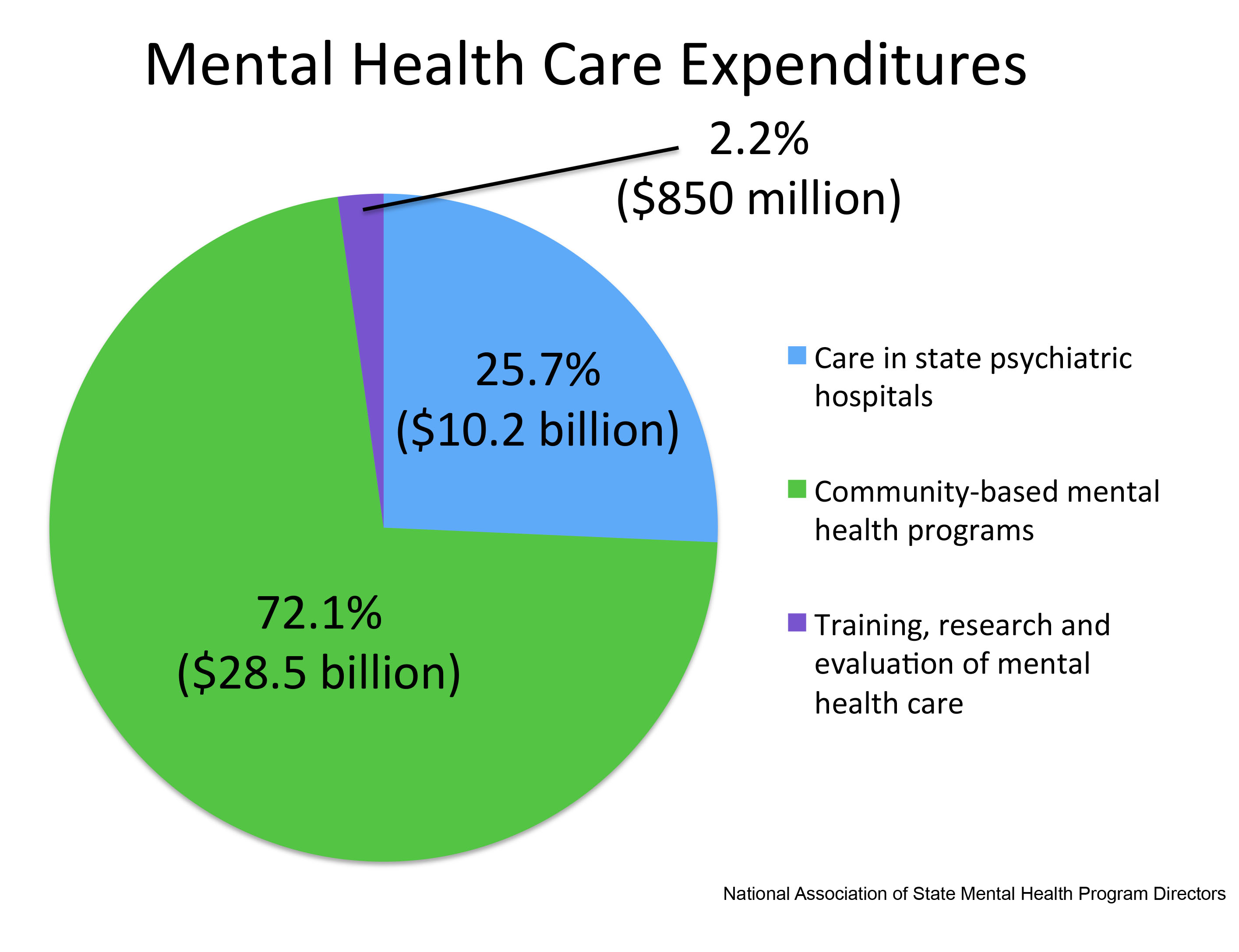 Mental Health Matters: Disorders to Think About: Laws aim ...